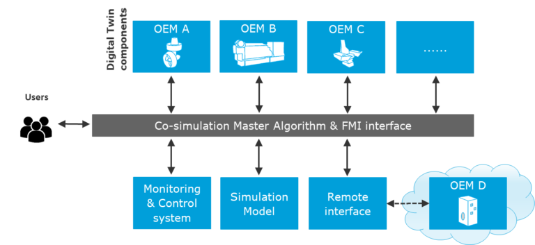 OSP co-simulation architecture