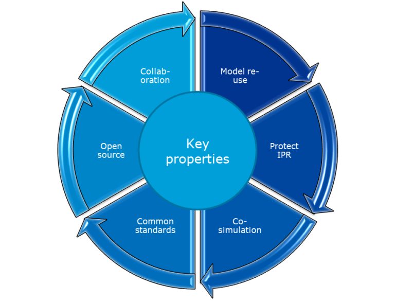 Key principles of the Open Simulation Platform